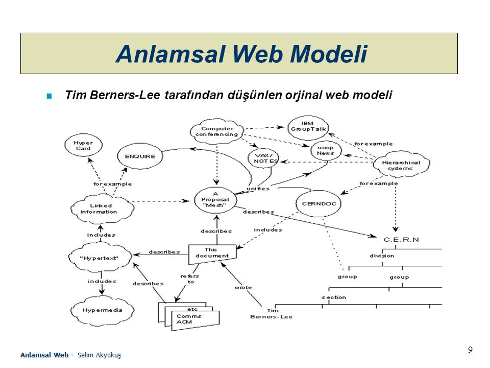 9 Anlamsal Web - Selim Akyokuş Anlamsal Web Modeli n Tim Berners-Lee tarafından düşünlen orjinal web modeli