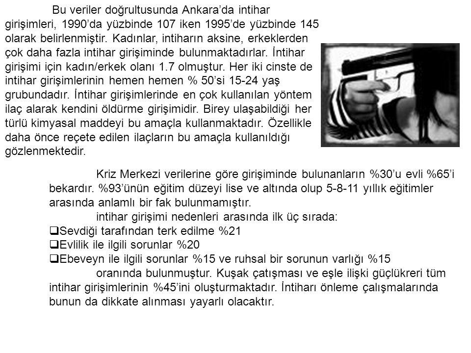 Bu veriler doğrultusunda Ankara'da intihar girişimleri, 1990'da yüzbinde 107 iken 1995'de yüzbinde 145 olarak belirlenmiştir. Kadınlar, intiharın aksi