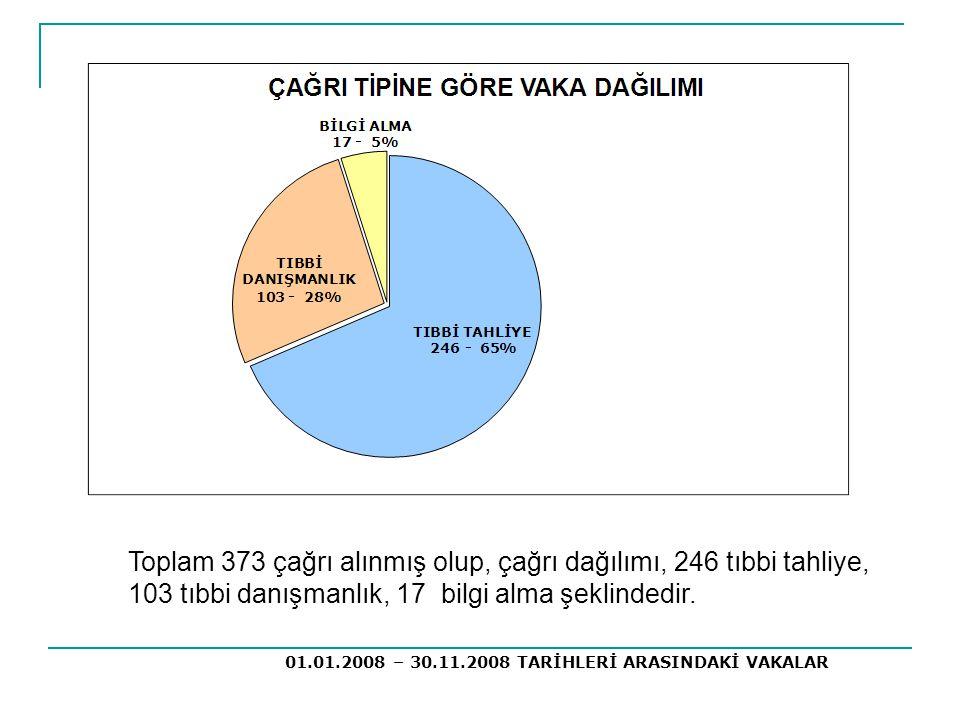 Toplam 373 çağrı alınmış olup, çağrı dağılımı, 246 tıbbi tahliye, 103 tıbbi danışmanlık, 17 bilgi alma şeklindedir. 01.01.2008 – 30.11.2008 TARİHLERİ