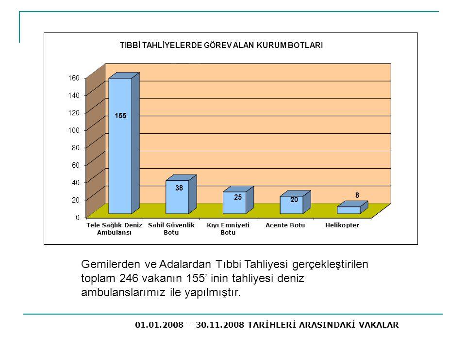 Gemilerden ve Adalardan Tıbbi Tahliyesi gerçekleştirilen toplam 246 vakanın 155' inin tahliyesi deniz ambulanslarımız ile yapılmıştır. 01.01.2008 – 30