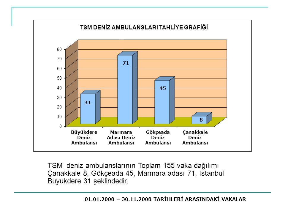 TSM deniz ambulanslarının Toplam 155 vaka dağılımı Çanakkale 8, Gökçeada 45, Marmara adası 71, İstanbul Büyükdere 31 şeklindedir. 01.01.2008 – 30.11.2