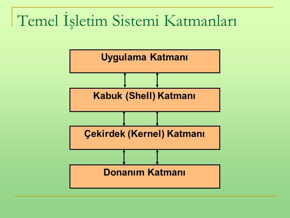 Temel İşletim Sistemi Katmanları Uygulama Katmanı Kabuk (Shell) Katmanı Çekirdek (Kernel) Katmanı Donanım Katmanı