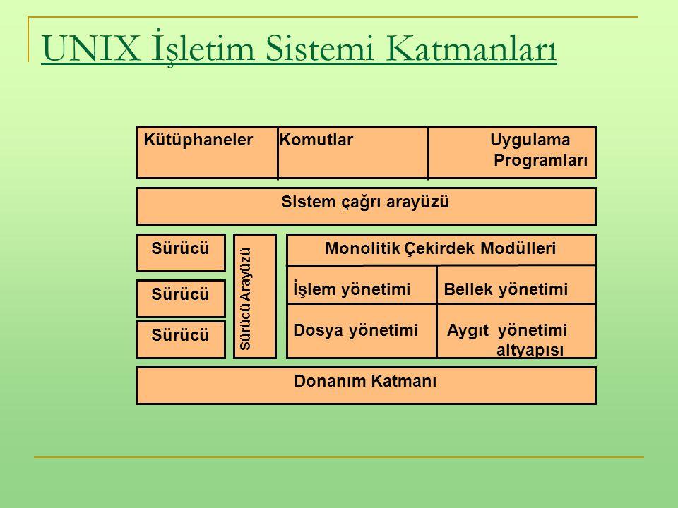 UNIX İşletim Sistemi Katmanları Sürücü Arayüzü Monolitik Çekirdek Modülleri İşlem yönetimi Bellek yönetimi Dosya yönetimi Aygıt yönetimi altyapısı Sis