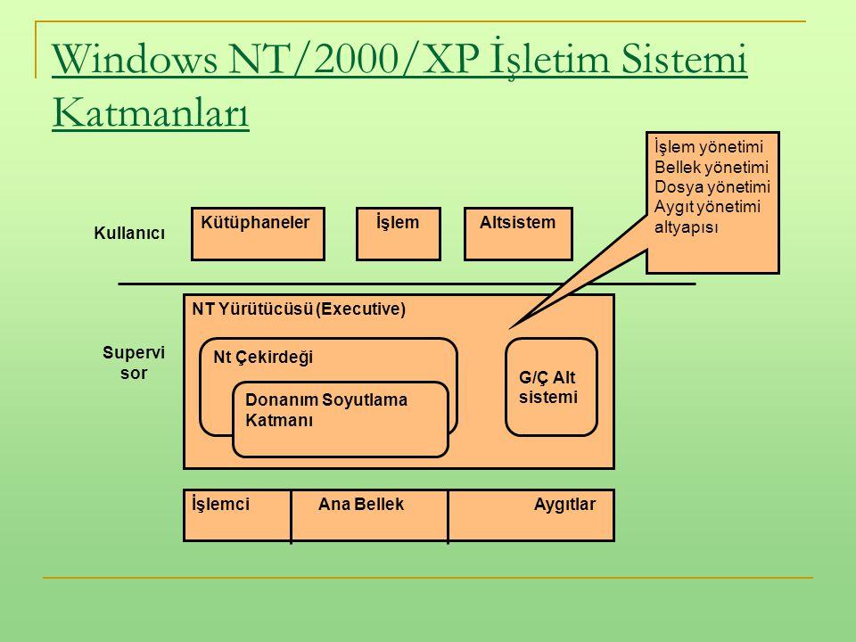 Windows NT/2000/XP İşletim Sistemi Katmanları İşlemci Ana Bellek Aygıtlar NT Yürütücüsü (Executive) Kütüphanelerİşlem Supervi sor İşlem yönetimi Belle