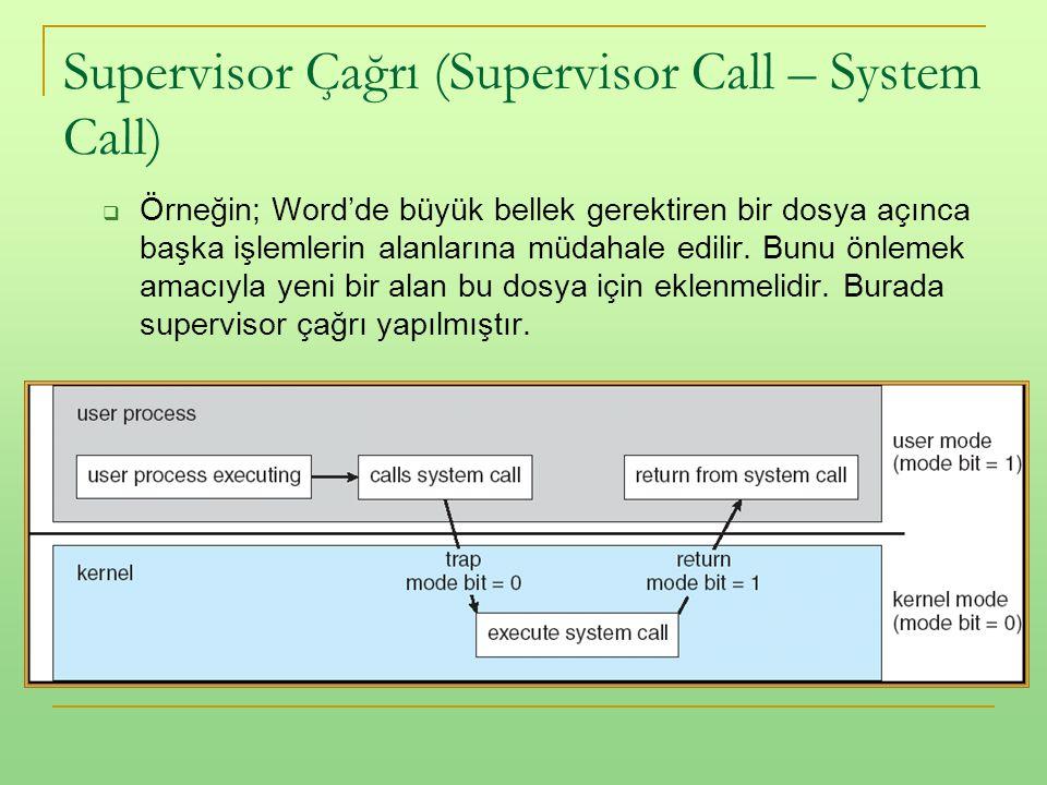 Supervisor Çağrı (Supervisor Call – System Call)  Örneğin; Word'de büyük bellek gerektiren bir dosya açınca başka işlemlerin alanlarına müdahale edil