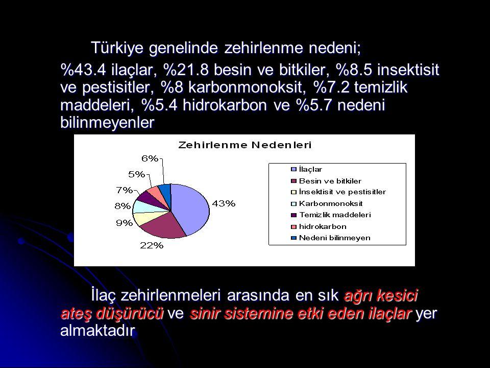 Türkiye genelinde zehirlenme nedeni; %43.4 ilaçlar, %21.8 besin ve bitkiler, %8.5 insektisit ve pestisitler, %8 karbonmonoksit, %7.2 temizlik maddeleri, %5.4 hidrokarbon ve %5.7 nedeni bilinmeyenler İlaç zehirlenmeleri arasında en sık ağrı kesici ateş düşürücü ve sinir sistemine etki eden ilaçlar yer almaktadır