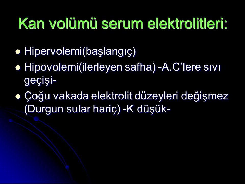 Kan volümü serum elektrolitleri:  Hipervolemi(başlangıç)  Hipovolemi(ilerleyen safha) -A.C'lere sıvı geçişi-  Çoğu vakada elektrolit düzeyleri değişmez (Durgun sular hariç) -K düşük-