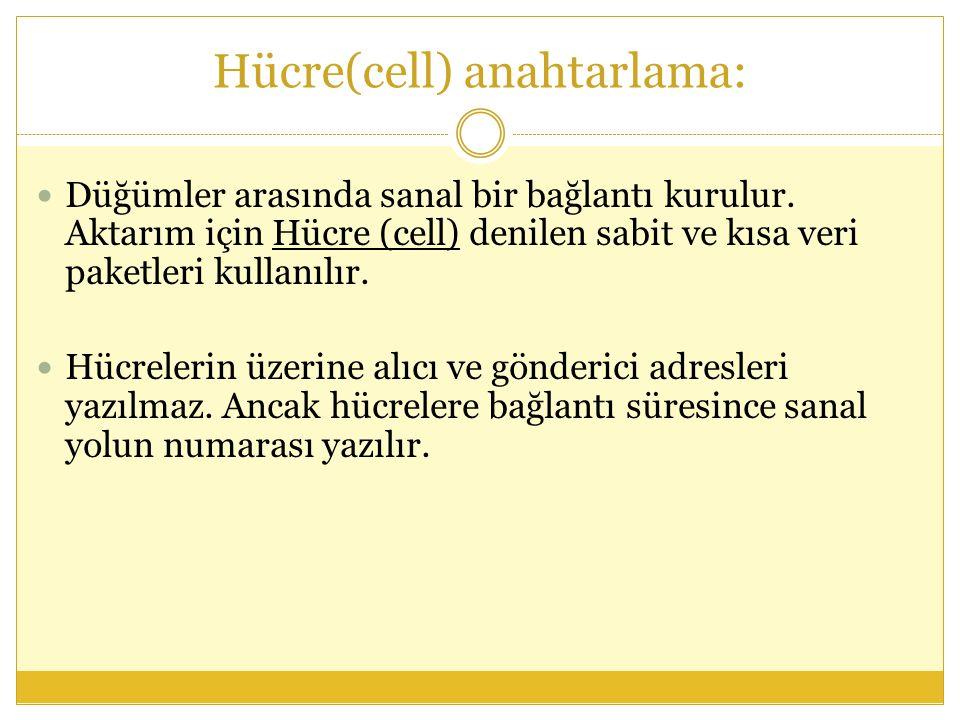 Hücre(cell) anahtarlama:  Düğümler arasında sanal bir bağlantı kurulur.
