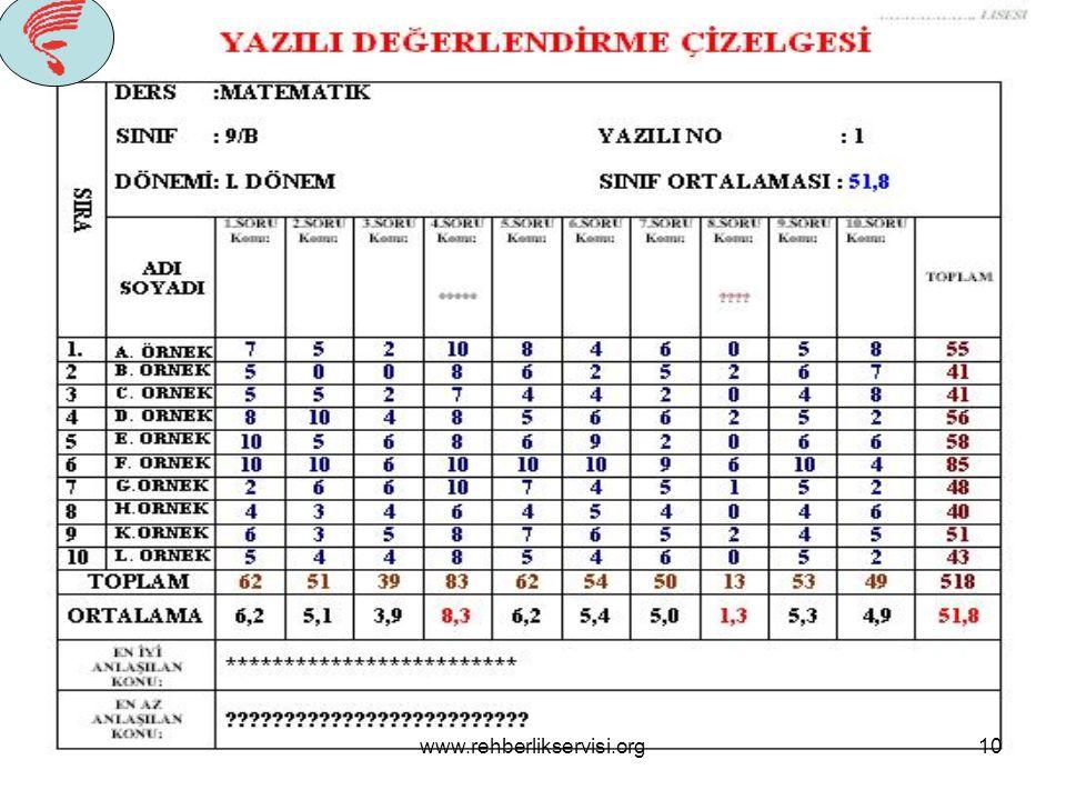 www.rehberlikservisi.org9 SINAVLA İLGİLİ NOTLAR Öğretmenin sınav hazırlarken dikkat edeceği hususlar! 1.Sınav öğrenciye en az bir hafta önce duyurulma