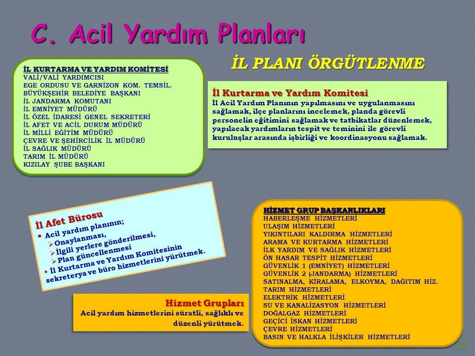 İl Afet Bürosu  Acil yardım planının;  Onaylanması,  İlgili yerlere gönderilmesi,  Plan güncellenmesi  İl Kurtarma ve Yardım Komitesinin sekreter