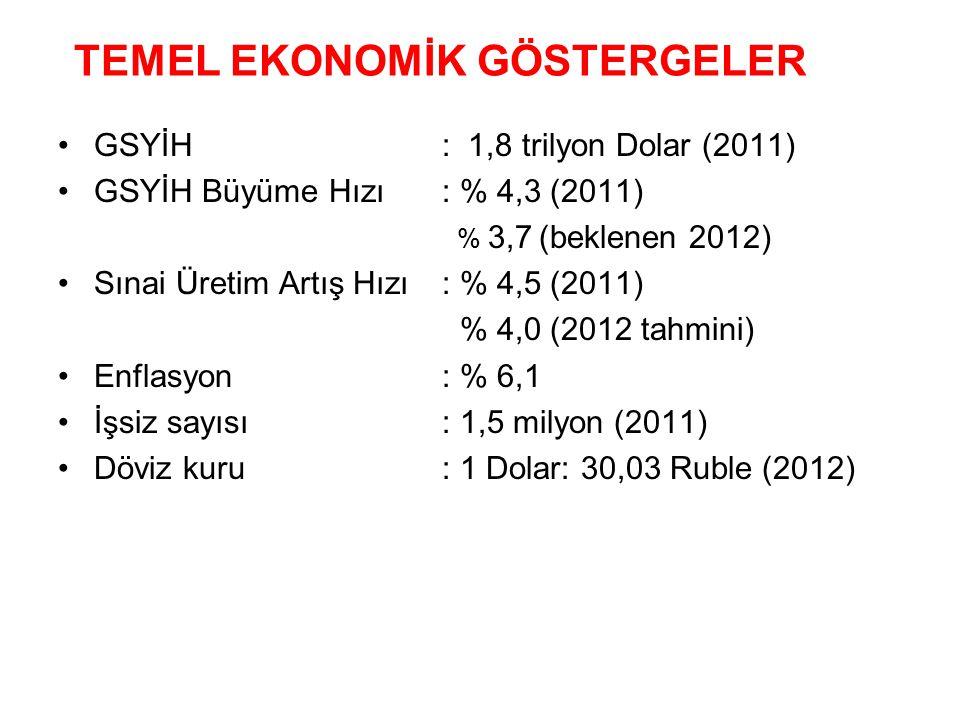 •GSYİH: 1,8 trilyon Dolar (2011) •GSYİH Büyüme Hızı: % 4,3 (2011) % 3,7 (beklenen 2012) •Sınai Üretim Artış Hızı: % 4,5 (2011) % 4,0 (2012 tahmini) •E