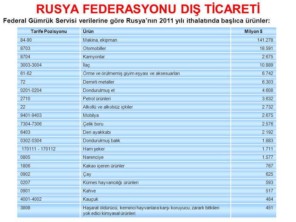 RUSYA FEDERASYONU DIŞ TİCARETİ Federal Gümrük Servisi verilerine göre Rusya'nın 2011 yılı ithalatında başlıca ürünler: Tarife PozisyonuÜrünMilyon $ 84