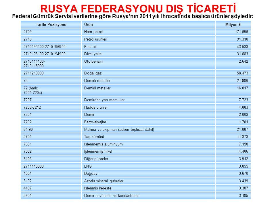 RUSYA FEDERASYONU DIŞ TİCARETİ Federal Gümrük Servisi verilerine göre Rusya'nın 2011 yılı ihracatında başlıca ürünler şöyledir: Tarife PozisyonuÜrünMi