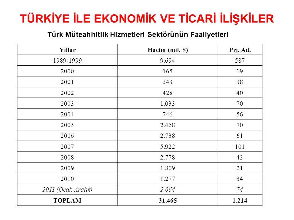 Türk Müteahhitlik Hizmetleri Sektörünün Faaliyetleri YıllarHacim (mil. $)Prj. Ad. 1989-19999.694587 200016519 200134338 200242840 20031.03370 20047465
