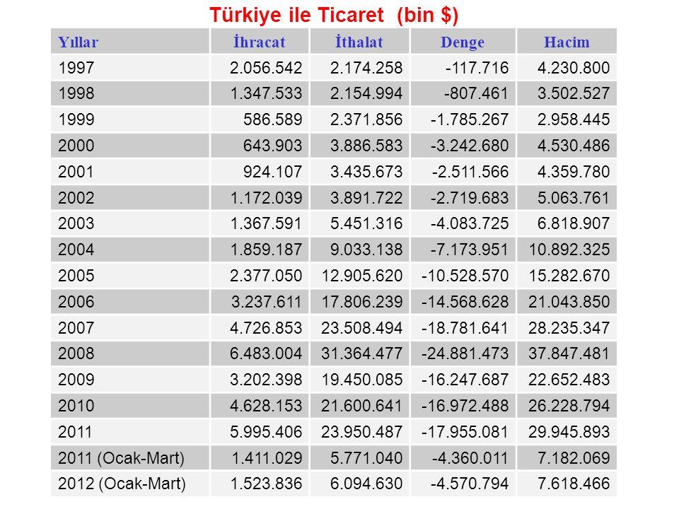 Türkiye ile Ticaret (bin $) YıllarİhracatİthalatDengeHacim 19972.056.5422.174.258-117.7164.230.800 19981.347.5332.154.994-807.4613.502.527 1999586.589