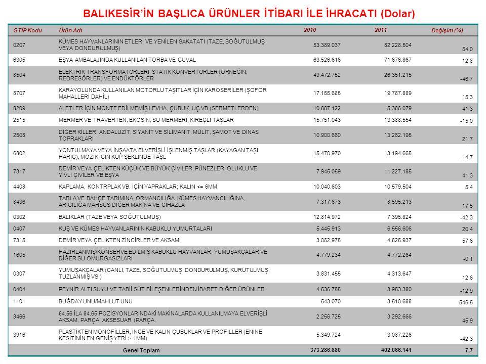BALIKESİR'İN BAŞLICA ÜRÜNLER İTİBARI İLE İHRACATI (Dolar) GTİP KoduÜrün Adı 20102011 Değişim (%) 0207 KÜMES HAYVANLARININ ETLERİ VE YENİLEN SAKATATI (