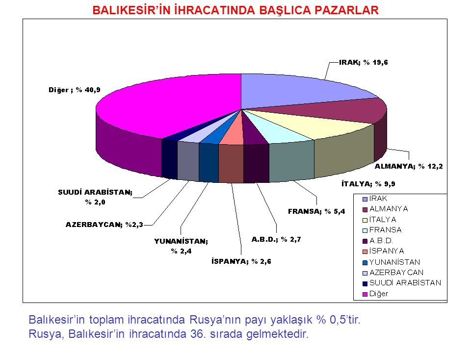BALIKESİR'İN İHRACATINDA BAŞLICA PAZARLAR Balıkesir'in toplam ihracatında Rusya'nın payı yaklaşık % 0,5'tir. Rusya, Balıkesir'in ihracatında 36. sırad