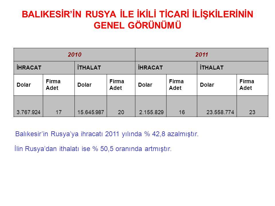 BALIKESİR'İN RUSYA İLE İKİLİ TİCARİ İLİŞKİLERİNİN GENEL GÖRÜNÜMÜ Balıkesir'in Rusya'ya ihracatı 2011 yılında % 42,8 azalmıştır. 20102011 İHRACATİTHALA