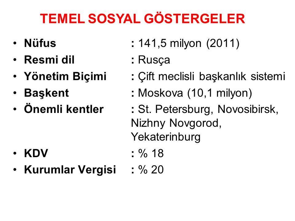 •Nüfus: 141,5 milyon (2011) •Resmi dil: Rusça •Yönetim Biçimi: Çift meclisli başkanlık sistemi •Başkent: Moskova (10,1 milyon) •Önemli kentler: St. Pe