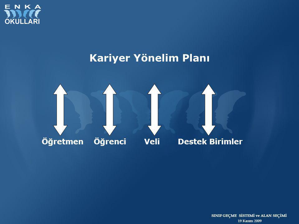 SINIF GEÇME SİSTEMİ ve ALAN SEÇİMİ 19 Kasım 2009 Kariyer Yönelim Planı Öğretmen Öğrenci Veli Destek Birimler