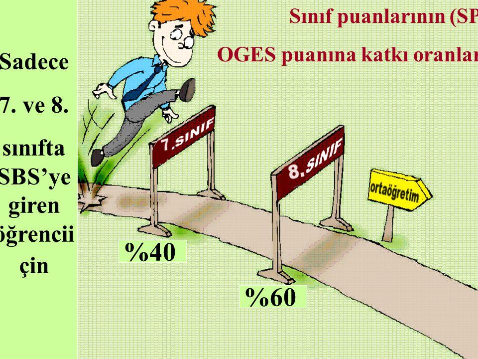 Sadece 7. ve 8. sınıfta SBS'ye giren öğrencii çin %40 %60 Sınıf puanlarının (SP) OGES puanına katkı oranları