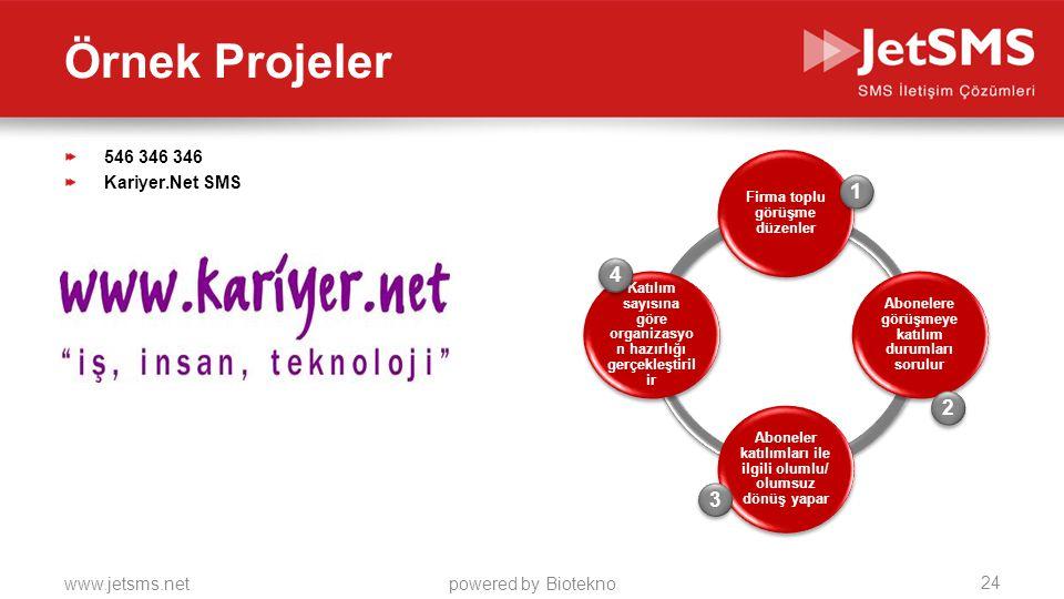 www.jetsms.netpowered by Biotekno 546 346 346 Kariyer.Net SMS Firma toplu görüşme düzenler Abonelere görüşmeye katılım durumları sorulur Aboneler katılımları ile ilgili olumlu/ olumsuz dönüş yapar Katılım sayısına göre organizasyo n hazırlığı gerçekleştiril ir 1 1 2 2 3 3 4 4 24 Örnek Projeler