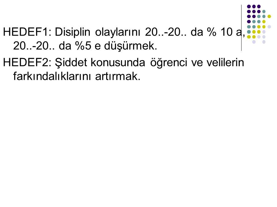 HEDEF1: Disiplin olaylarını 20..-20..da % 10 a, 20..-20..