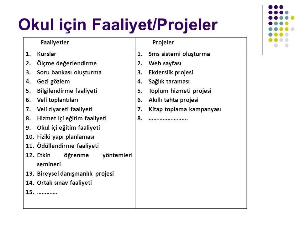 Okul için Faaliyet/Projeler FaaliyetlerProjeler 1.Kurslar 2.Ölçme değerlendirme 3.Soru bankası oluşturma 4.Gezi gözlem 5.Bilgilendirme faaliyeti 6.Veli toplantıları 7.Veli ziyareti faaliyeti 8.Hizmet içi eğitim faaliyeti 9.Okul içi eğitim faaliyeti 10.Fiziki yapı planlaması 11.Ödüllendirme faaliyeti 12.Etkin öğrenme yöntemleri semineri 13.Bireysel danışmanlık projesi 14.Ortak sınav faaliyeti 15.………….