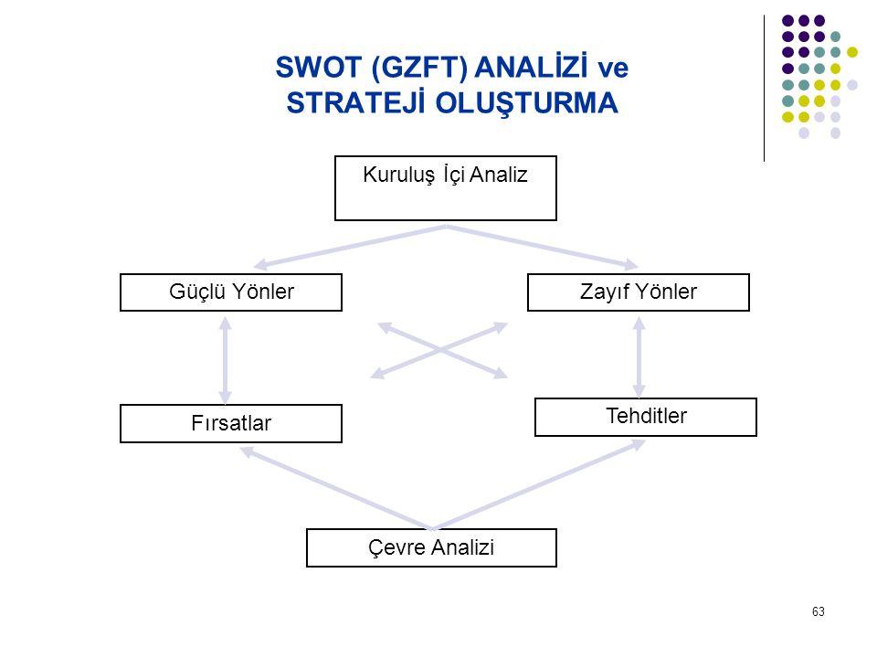 63 SWOT (GZFT) ANALİZİ ve STRATEJİ OLUŞTURMA Kuruluş İçi Analiz Güçlü YönlerZayıf Yönler Fırsatlar Tehditler Çevre Analizi