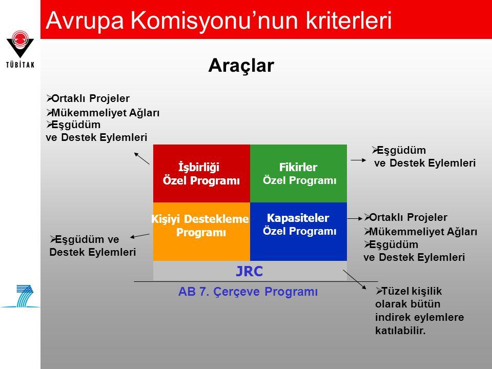 Avrupa Komisyonu'nun kriterleri İşbirliği Özel Programı Fikirler Özel Programı Kişiyi Destekleme Programı Kapasiteler Özel Programı JRC  Ortaklı Proj
