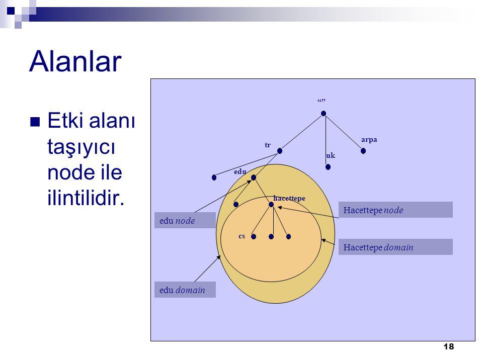 """18 Alanlar  Etki alanı taşıyıcı node ile ilintilidir. """""""" arpa tr edu hacettepe uk cs Hacettepe node Hacettepe domain edu node edu domain"""