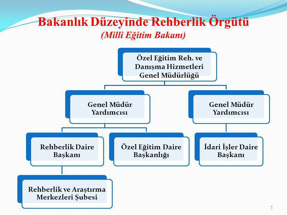 Bakanlık Düzeyinde Rehberlik Örgütü (Milli Eğitim Bakanı) Özel Eğitim Reh. ve Danışma Hizmetleri Genel Müdürlüğü Genel Müdür Yardımcısı Rehberlik Dair