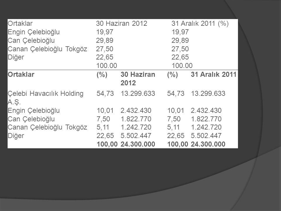 Ortaklar30 Haziran 201231 Aralık 2011 (%) Engin Çelebioğlu19,97 Can Çelebioğlu29,89 Canan Çelebioğlu Tokgöz27,50 Diğer22,65 100.00 Ortaklar(%)30 Haziran 2012 (%)31 Aralık 2011 Çelebi Havacılık Holding A.Ş.