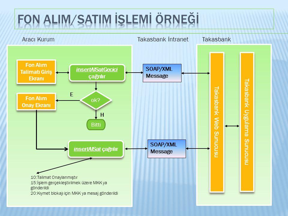 Aracı KurumTakasbankTakasbank İntranet 10:Talimat Onaylanmıştır 15:İşlem gerçekleştirilmek üzere MKK ya gönderildi 20:Kıymet blokajı için MKK ya mesaj