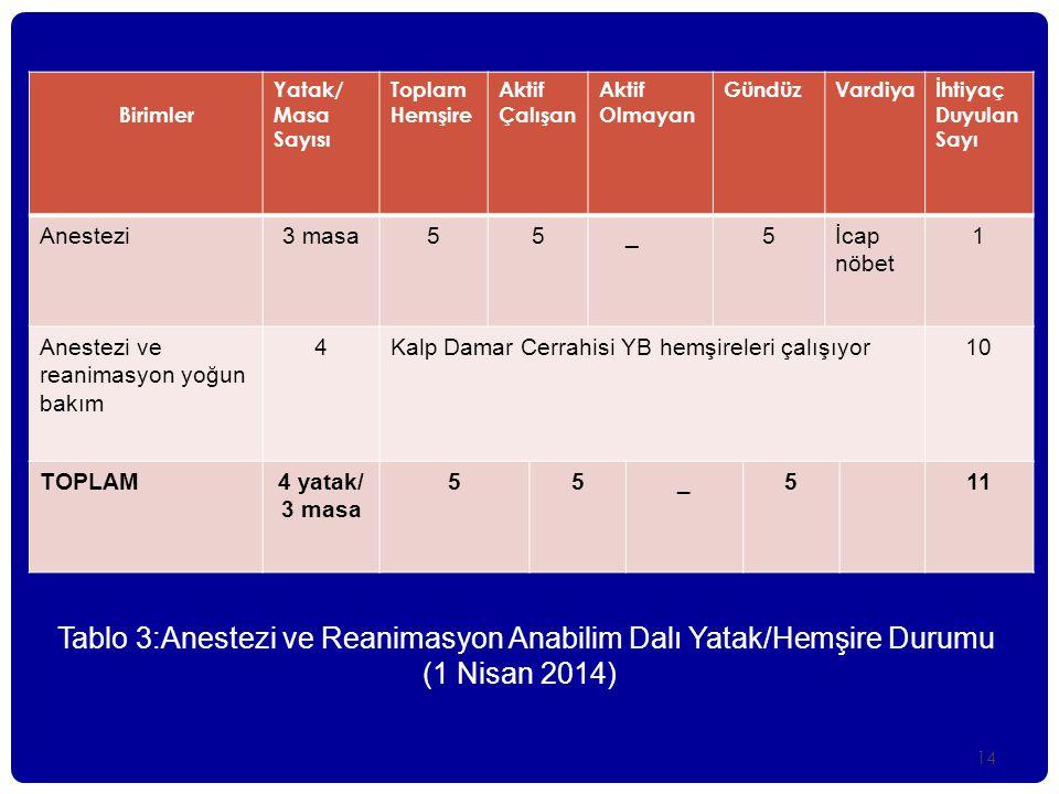14 Tablo 3:Anestezi ve Reanimasyon Anabilim Dalı Yatak/Hemşire Durumu (1 Nisan 2014) Birimler Yatak/ Masa Sayısı Toplam Hemşire Aktif Çalışan Aktif Ol