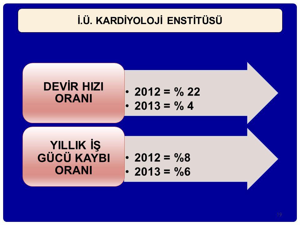 •2012 = % 22 •2013 = % 4 DEVİR HIZI ORANI •2012 = %8 •2013 = %6 YILLIK İŞ GÜCÜ KAYBI ORANI İ.Ü. KARDİYOLOJİ ENSTİTÜSÜ 19