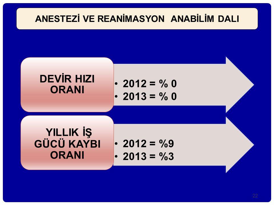 •2012 = % 0 •2013 = % 0 DEVİR HIZI ORANI •2012 = %9 •2013 = %3 YILLIK İŞ GÜCÜ KAYBI ORANI ANESTEZİ VE REANİMASYON ANABİLİM DALI 22