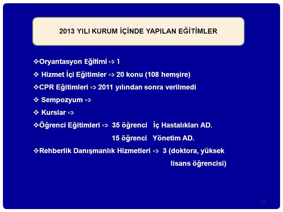 27  Oryantasyon Eğitimi ⇨ 1  Hizmet İçi Eğitimler ⇨ 20 konu (108 hemşire)  CPR Eğitimleri ⇨ 2011 yılından sonra verilmedi  Sempozyum ⇨  Kurslar ⇨