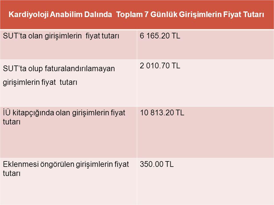 32 Kardiyoloji Anabilim Dalında Toplam 7 Günlük Girişimlerin Fiyat Tutarı SUT'ta olan girişimlerin fiyat tutarı6 165.20 TL SUT'ta olup faturalandırıla