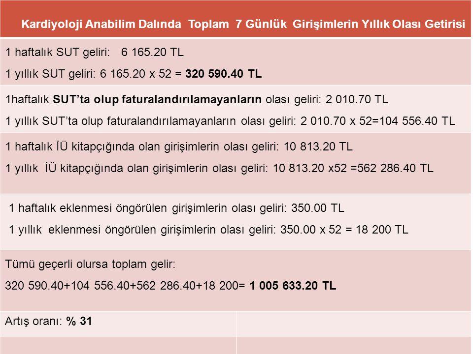 33 Kardiyoloji Anabilim Dalında Toplam 7 Günlük Girişimlerin Yıllık Olası Getirisi 1 haftalık SUT geliri: 6 165.20 TL 1 yıllık SUT geliri: 6 165.20 x