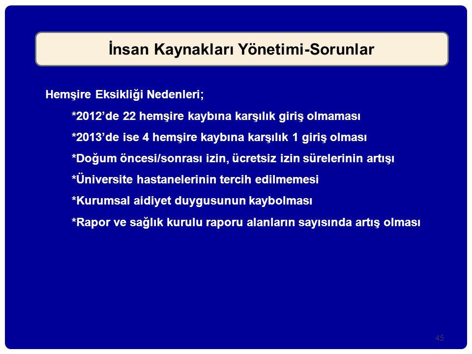 45 İnsan Kaynakları Yönetimi-Sorunlar Hemşire Eksikliği Nedenleri; *2012'de 22 hemşire kaybına karşılık giriş olmaması *2013'de ise 4 hemşire kaybına