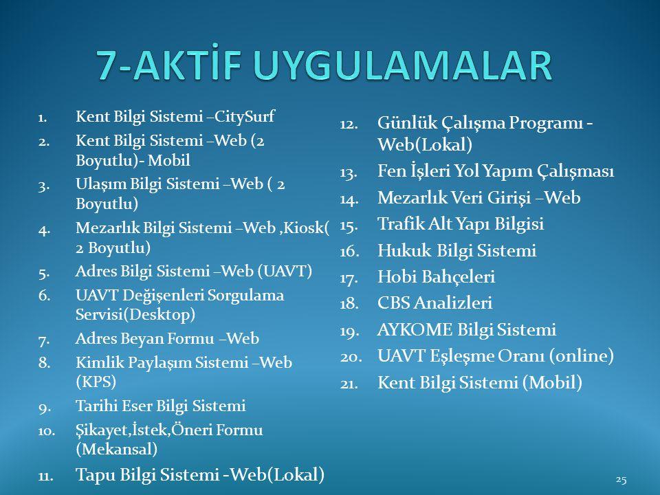 1. Kent Bilgi Sistemi –CitySurf 2. Kent Bilgi Sistemi –Web (2 Boyutlu)- Mobil 3. Ulaşım Bilgi Sistemi –Web ( 2 Boyutlu) 4. Mezarlık Bilgi Sistemi –Web