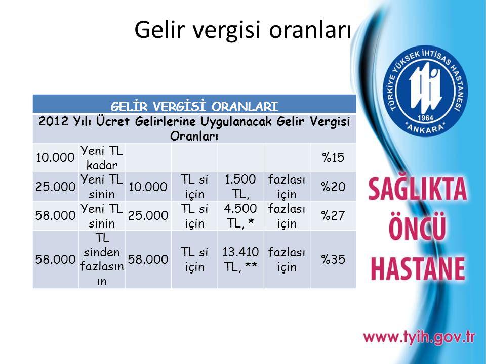Gelir vergisi oranları GELİR VERGİSİ ORANLARI 2012 Yılı Ücret Gelirlerine Uygulanacak Gelir Vergisi Oranları 10.000 Yeni TL kadar %15 25.000 Yeni TL s