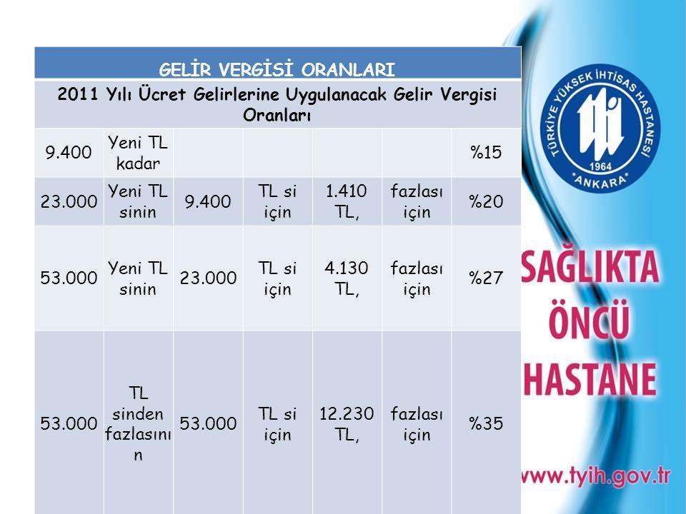 GELİR VERGİSİ ORANLARI 2011 Yılı Ücret Gelirlerine Uygulanacak Gelir Vergisi Oranları 9.400 Yeni TL kadar %15 23.000 Yeni TL sinin 9.400 TL si için 1.