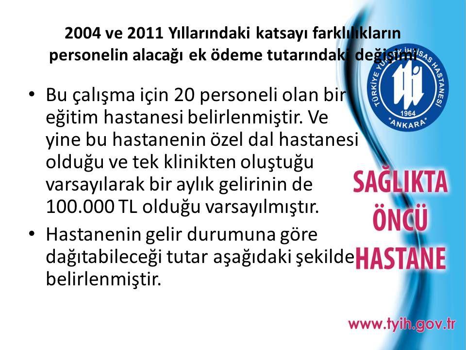 2004 ve 2011 Yıllarındaki katsayı farklılıkların personelin alacağı ek ödeme tutarındaki değişimi • Bu çalışma için 20 personeli olan bir eğitim hasta