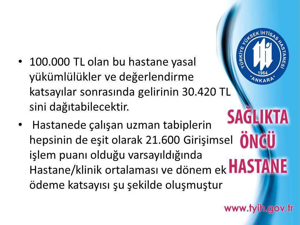 • 100.000 TL olan bu hastane yasal yükümlülükler ve değerlendirme katsayılar sonrasında gelirinin 30.420 TL sini dağıtabilecektir. • Hastanede çalışan