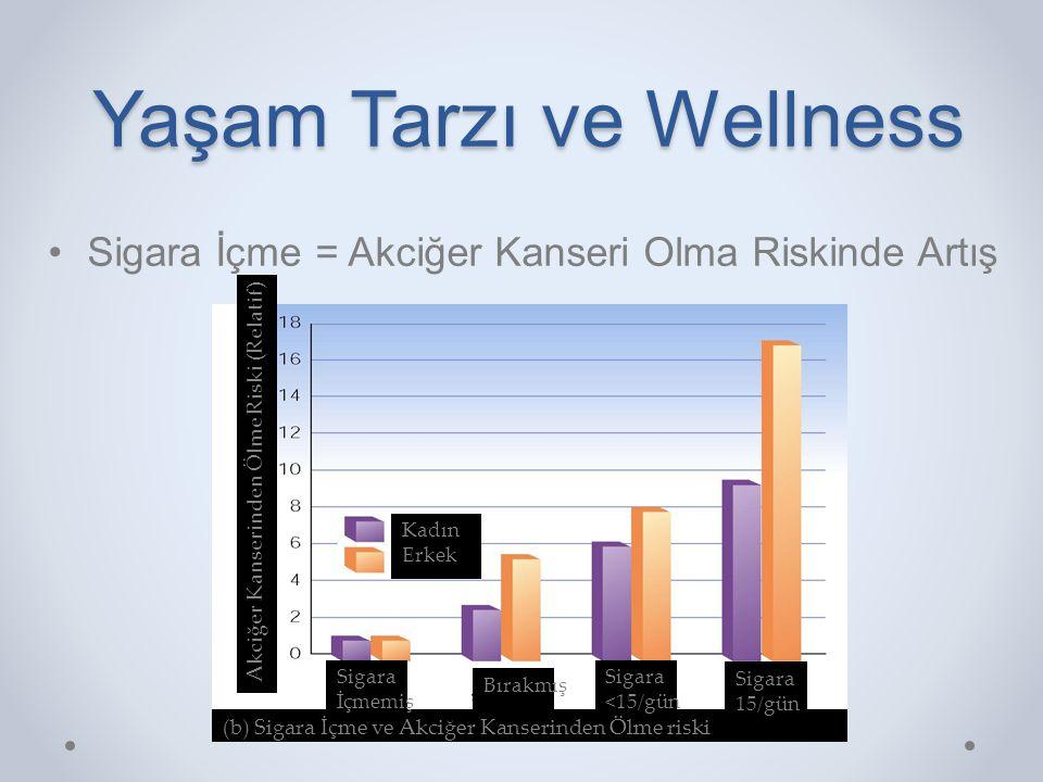 Yaşam Tarzı ve Wellness •Sigara İçme = Akciğer Kanseri Olma Riskinde Artış (b) Sigara İçme ve Akciğer Kanserinden Ölme riski Kadın Erkek Sigara İçmemi