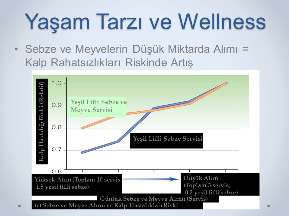 Yaşam Tarzı ve Wellness •Sebze ve Meyvelerin Düşük Miktarda Alımı = Kalp Rahatsızlıkları Riskinde Artış (c) Sebze ve Meyve Alımı ve Kalp Hastalıkları