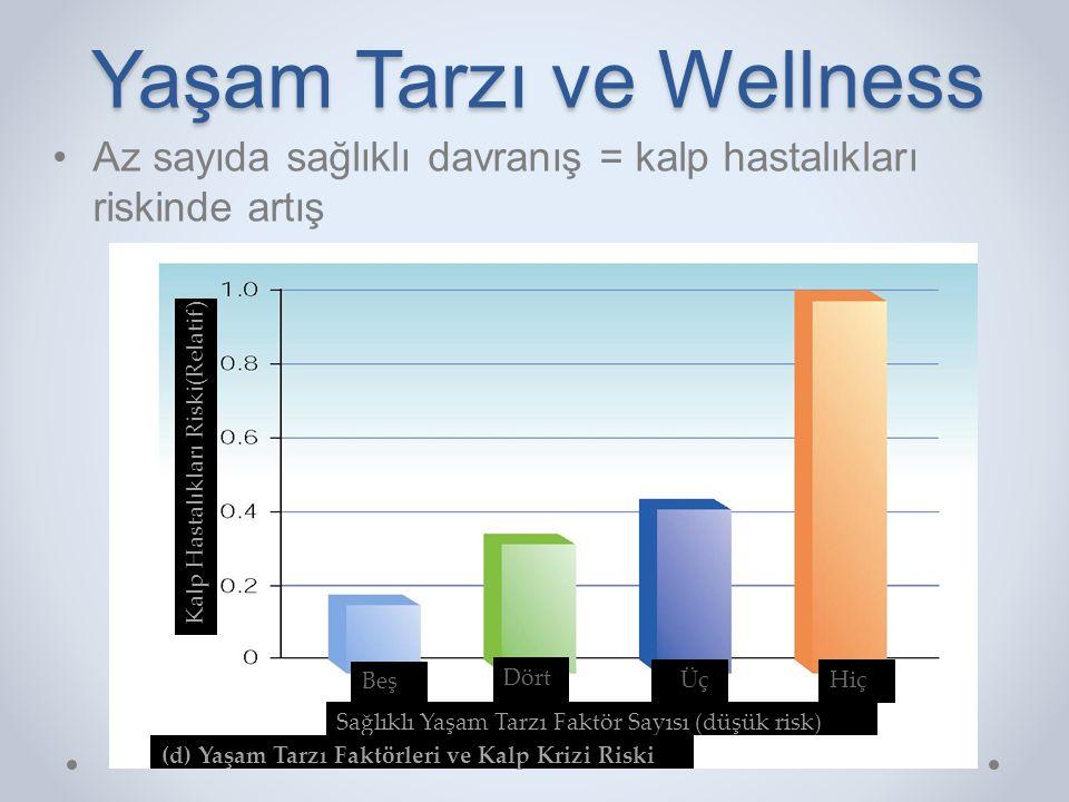 Yaşam Tarzı ve Wellness •Az sayıda sağlıklı davranış = kalp hastalıkları riskinde artış Beş Dört Üç Hiç Sağlıklı Yaşam Tarzı Faktör Sayısı (düşük risk