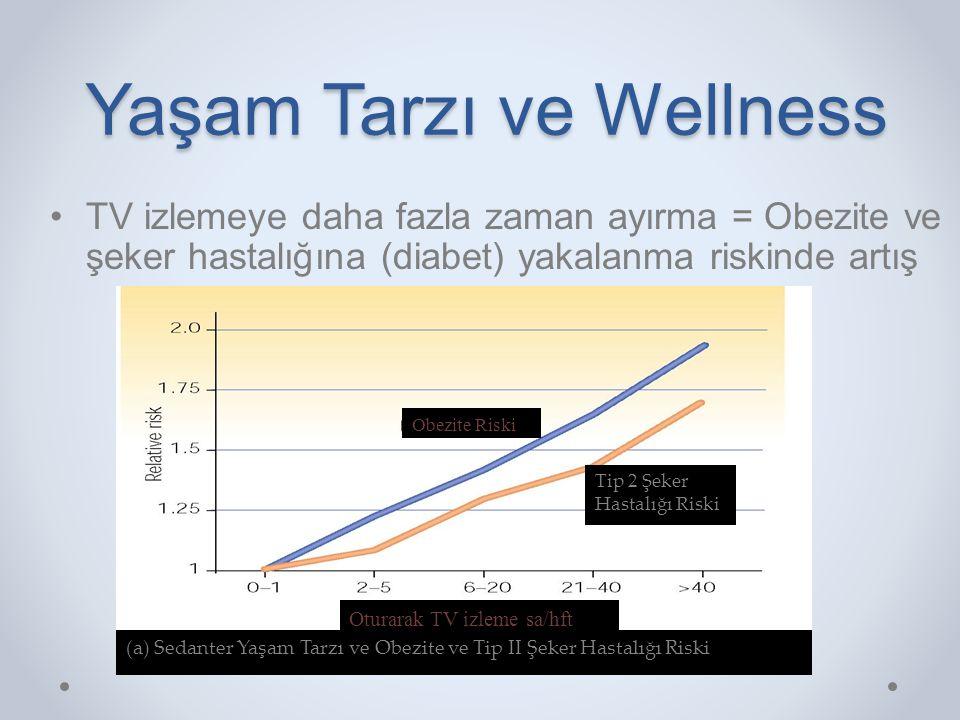 Yaşam Tarzı ve Wellness •TV izlemeye daha fazla zaman ayırma = Obezite ve şeker hastalığına (diabet) yakalanma riskinde artış Obezite Riski Tip 2 Şeke